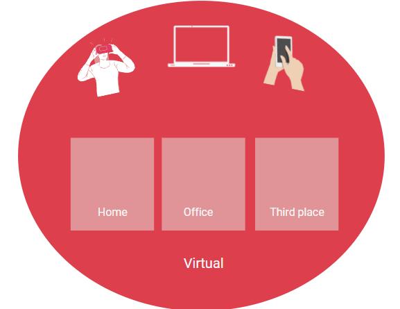 Virtual workplaces